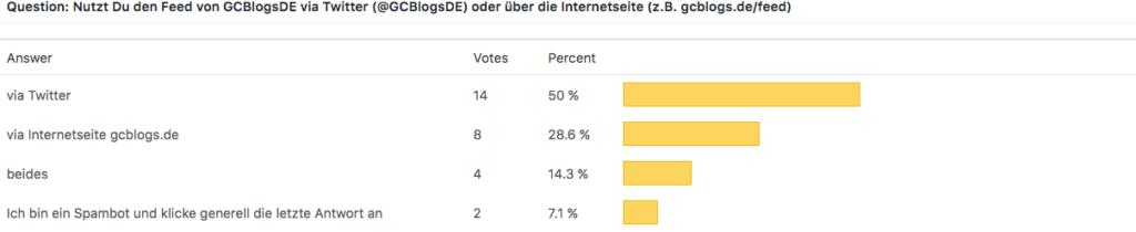 GCBlogsDE Umfrageergebnis - Nutzung - 28.12.2017 -28 Votes - 14 via Twitter - 8 via Internetseite - 4 beides - 2 Spambot
